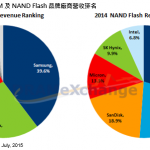 dram flash market share