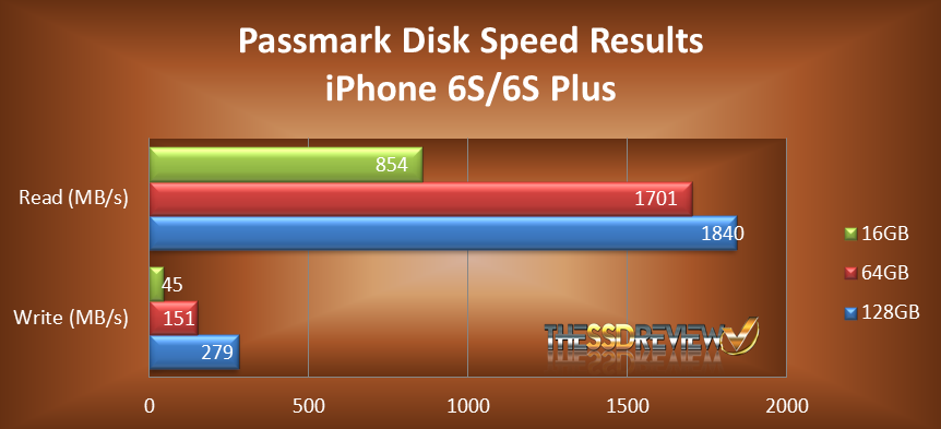 iPhone-Passmark-Disk-Speed-Chart