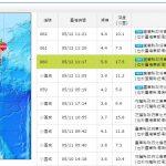 宜蘭 12 日上午 5.8 級地震,台積電、群創、友達都未受影響
