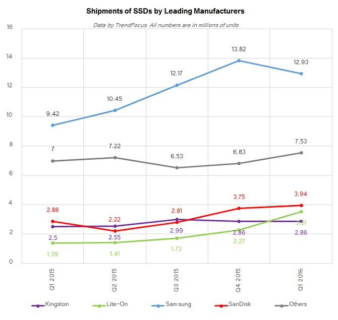 Shipments of SSDs by Leading Manufacturers