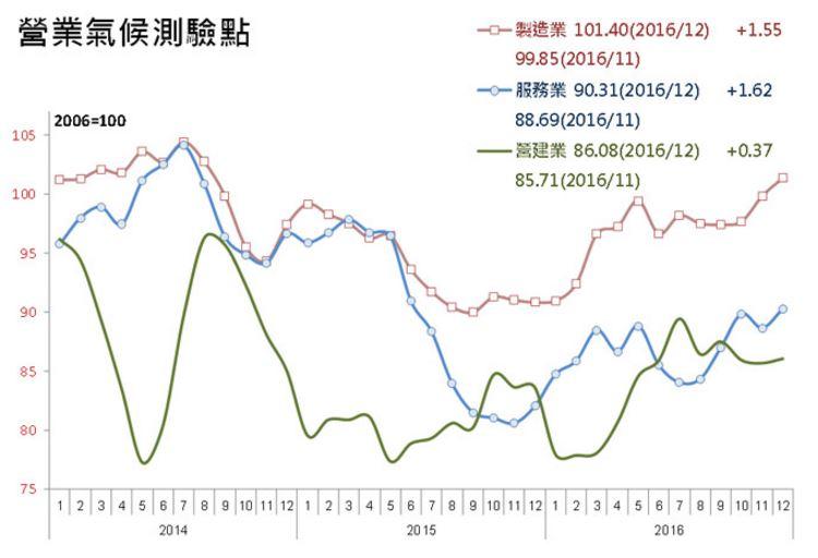 Taiwan industry