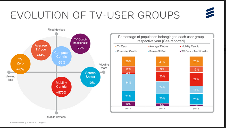 Ericsson-Consumer-report-2017-chart2