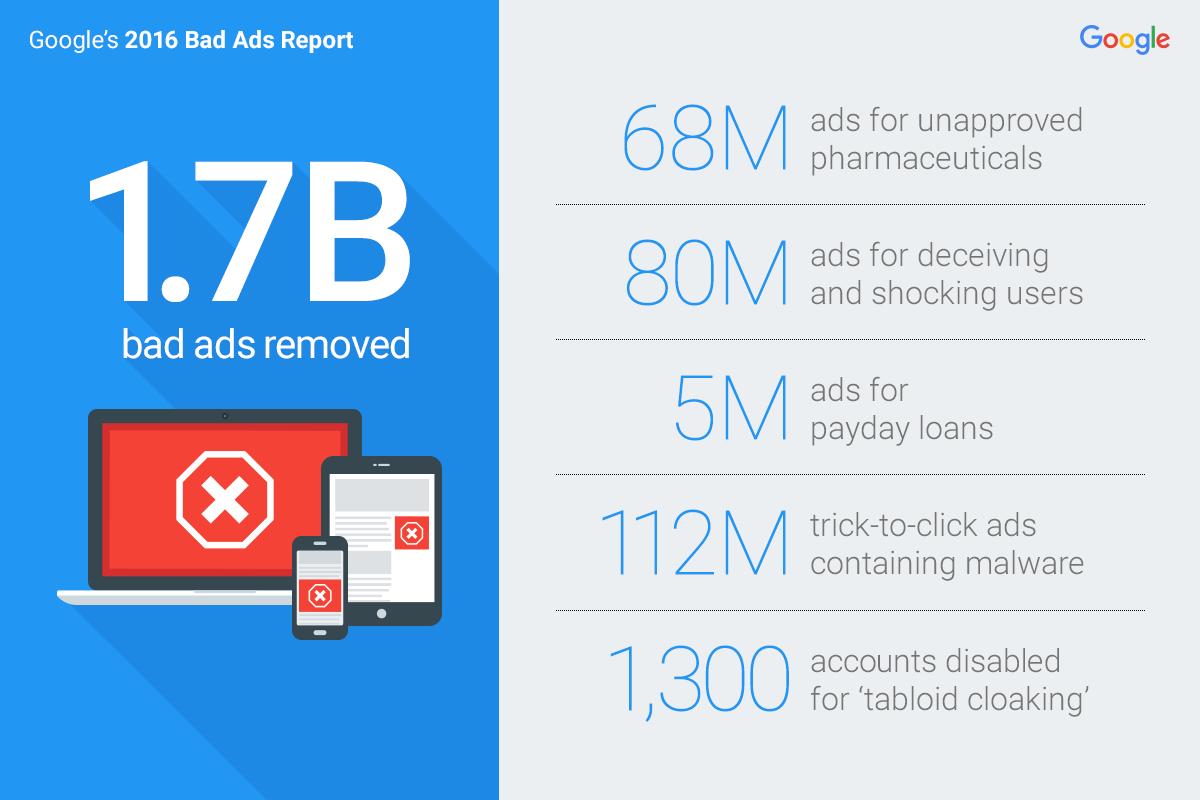 0127-Google-Bad-Ads-report-2016