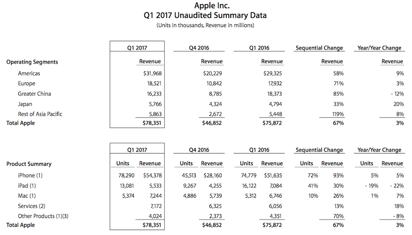 Apple-Q1-2017-earnings