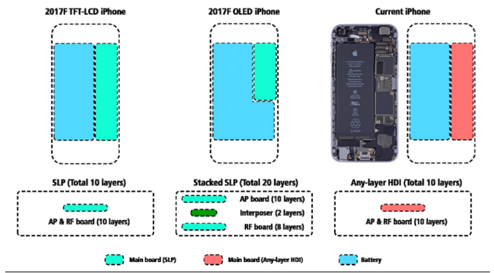 inside iPhone 8 KGI