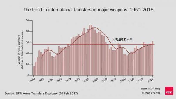 international trade database