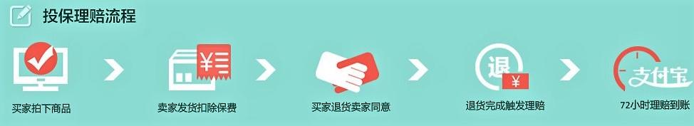 taobao insurance