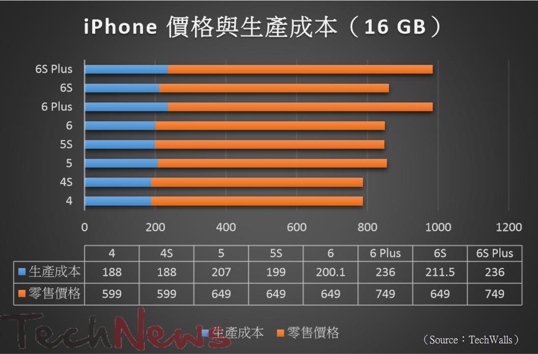 iPhoneBOM1601