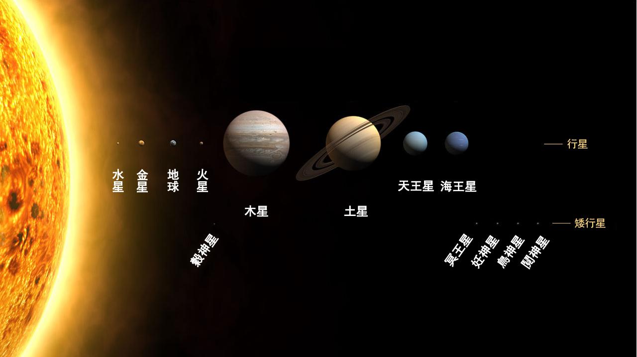 太陽系;圖片來源:維基百科
