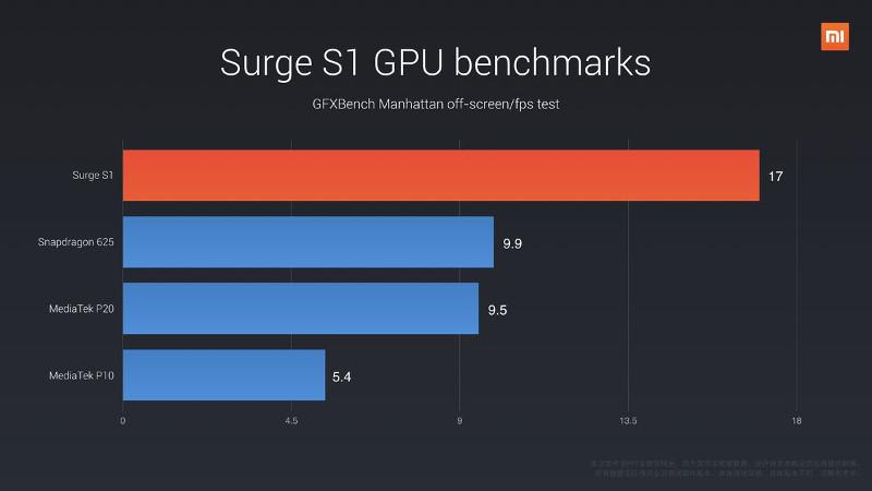 Xiaomi-Surge-S1-GPU-benchmark