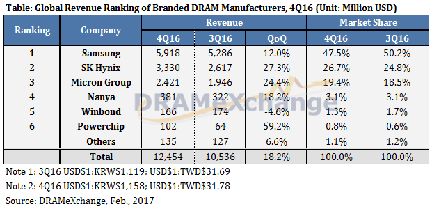 dramexchange Global Dram marketshare