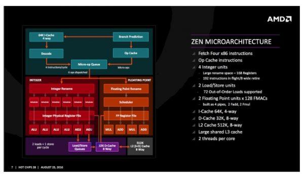 AMD 重返榮耀?解析曾技壓英特爾的 64 位元技術到全新的 Ryzen 架構