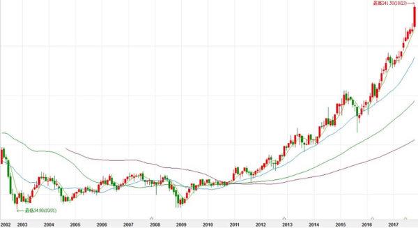 10 年翻5 倍,從蘋果訂單看台積電股價翻騰史| TechNews 科技新報