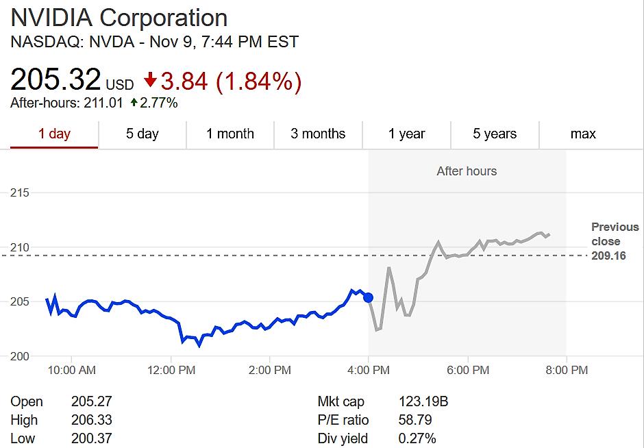 Nvidia 第三季營收創新高,股價逆勢上揚
