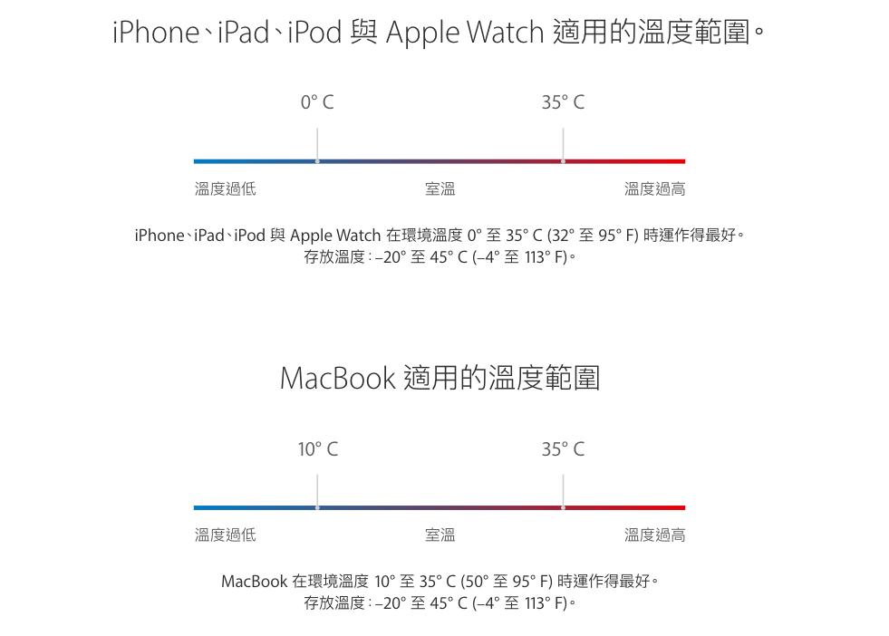 關於 iPhone 的 10 個使用誤會,你了解嗎?