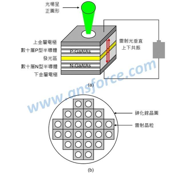 iPhone X 臉部解鎖的關鍵元件:垂直共振腔面射型雷射(VCSEL