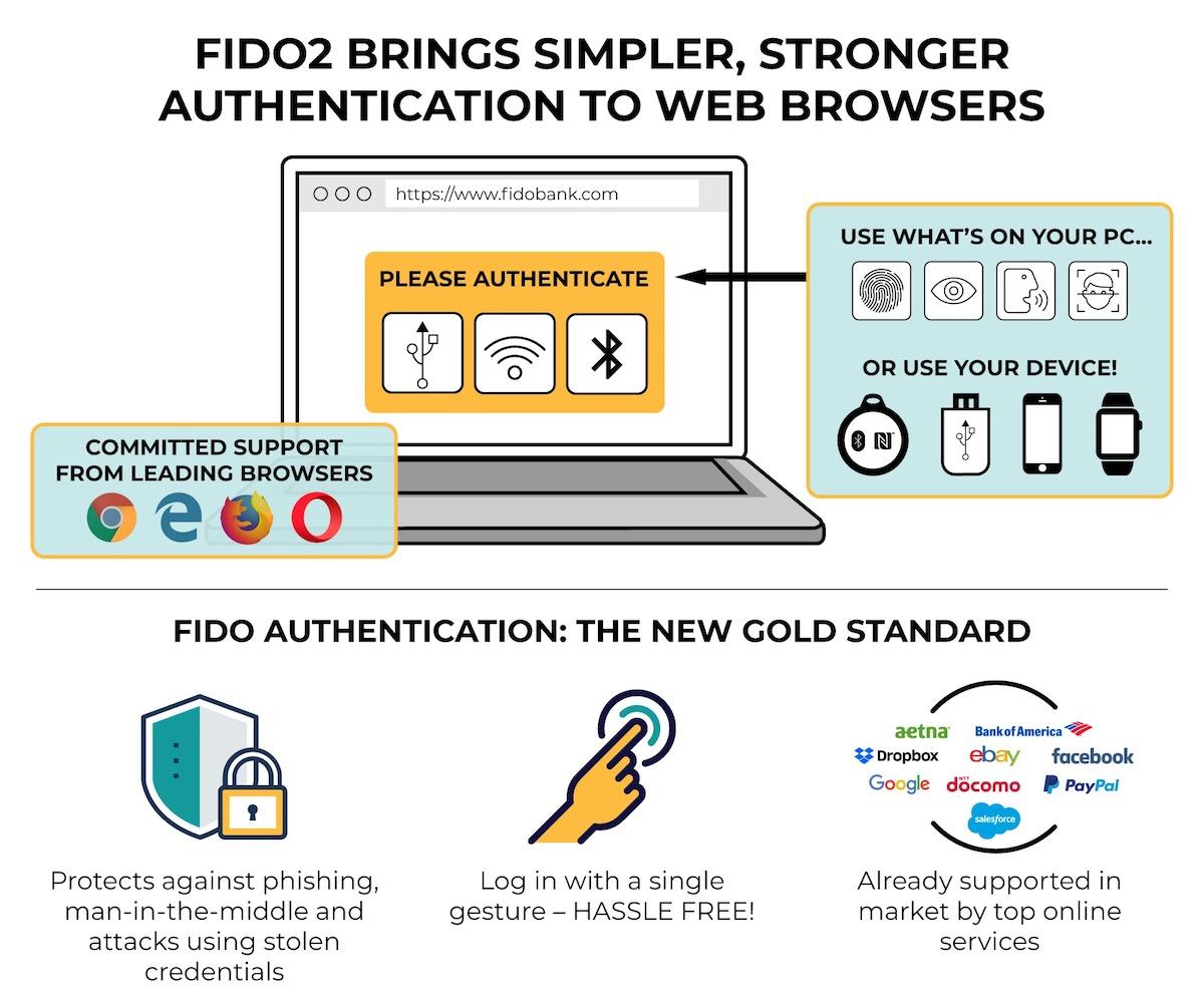 Chrome、Firefox、Edge 瀏覽器將支援免密碼登入新標準 WebAuthn