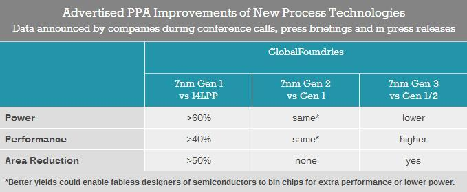 A detailed explanation of the 7-nanometer manufacturing process to