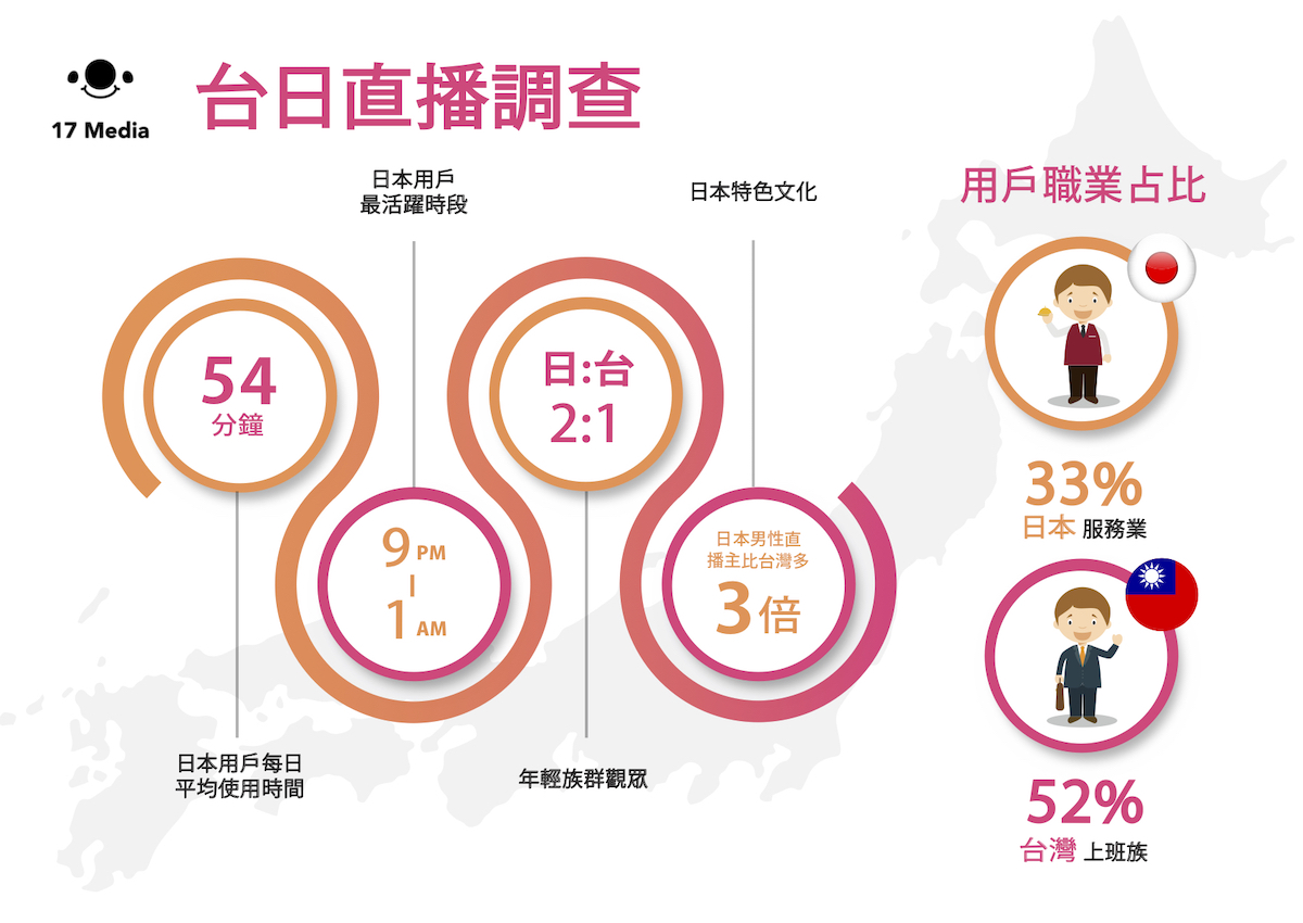 17 Media 經營日本市場有成,張牧寧:日本經驗結合台灣優勢擴大發展