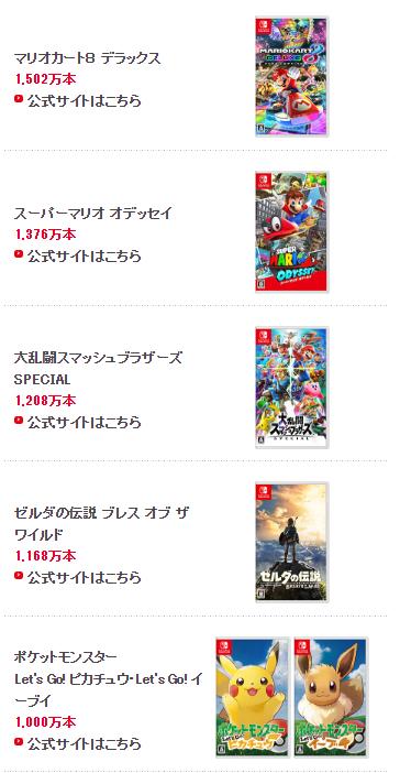 任天堂 5 款遊戲銷量過千萬,今夏發表《瑪利歐賽車》手遊