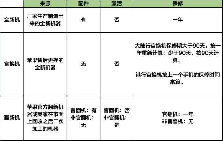 中國留學生用假 iPhone 騙了蘋果 90 萬美元,背後是幾十億的售後灰色產業鏈