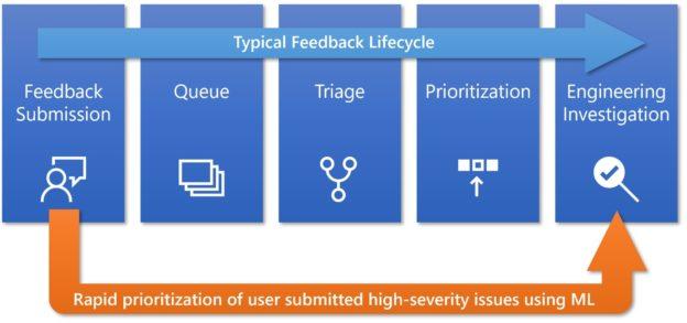微軟承認 AI 和數據不足以確保 Windows 10 更新正常運作