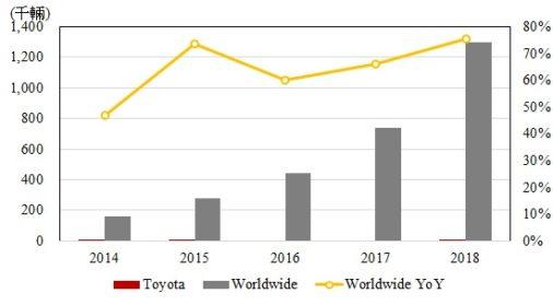 豐田無償釋出電動車專利,只為保住 HEV 生存空間