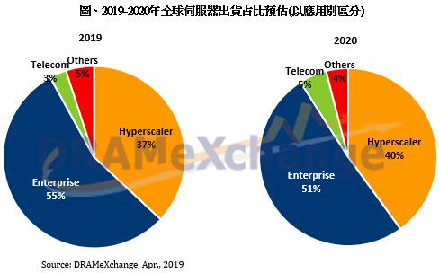 受惠 5G 商轉帶動,2020 年全球伺服器出貨將攀高峰