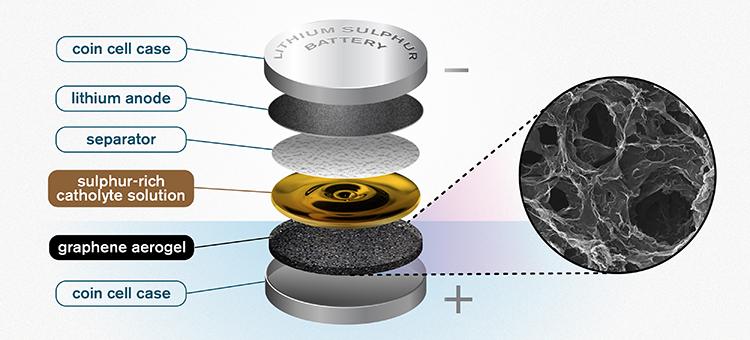 全新鋰硫電池結構登場,以石墨烯與陰極電解質有效提高穩定性