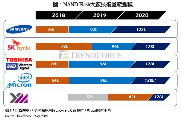 長江存儲今年底量產 64 層 3D NAND 產品,2020 年擴產恐衝擊 NAND Flash 價格
