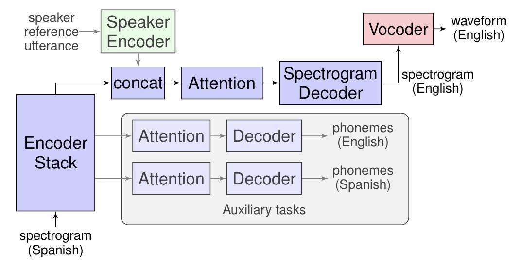 Google 翻�大突破:實現語音對語音的直接翻�功能,並重現原講者聲音