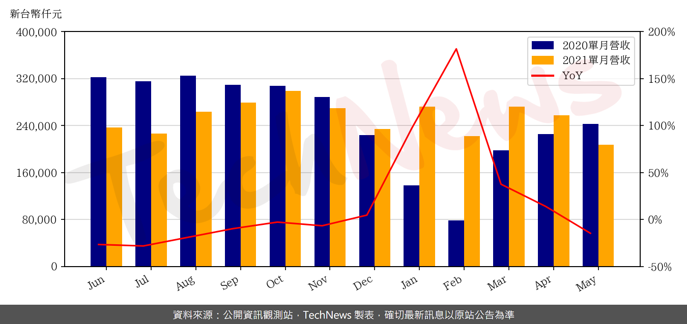 TechNews_NEWMAX_3630_202105_yoy.png