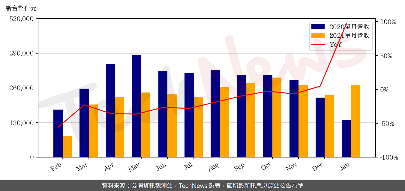 TechNews_NEWMAX_3630_202101_yoy.png