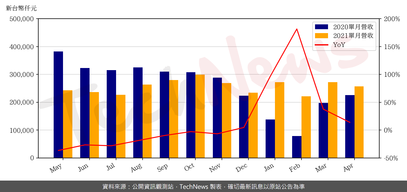 TechNews_NEWMAX_3630_202104_yoy.png