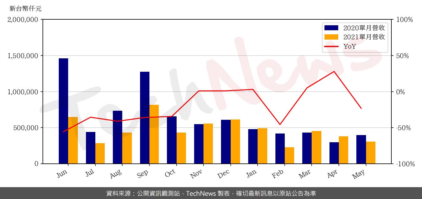 TechNews_HTC_2498_202105_yoy.png
