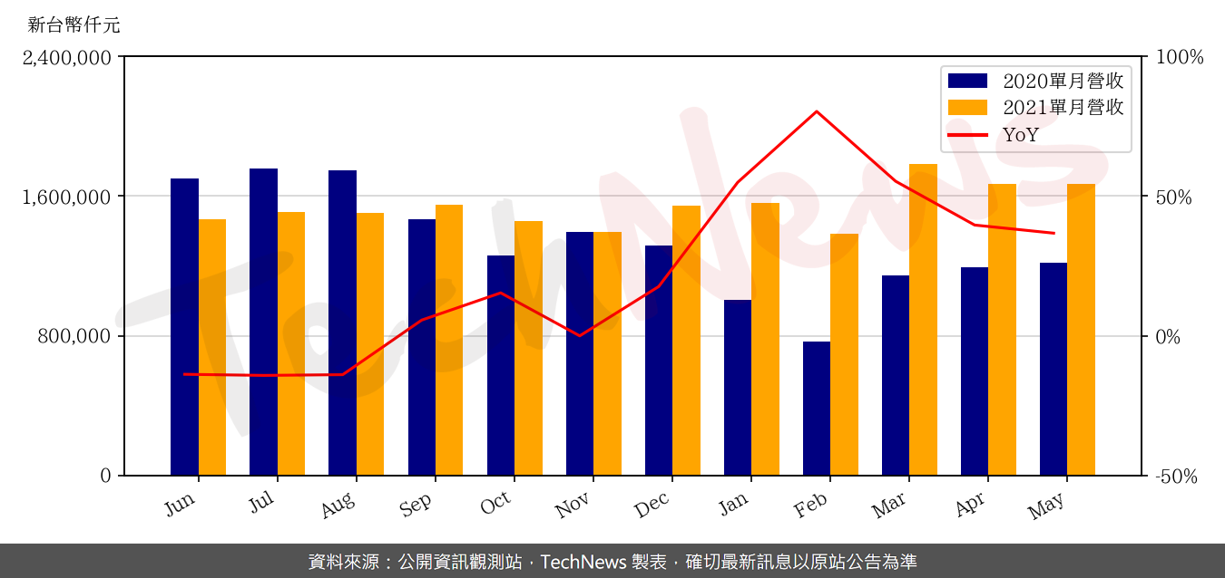 TechNews_ASIA_3019_202105_yoy.png