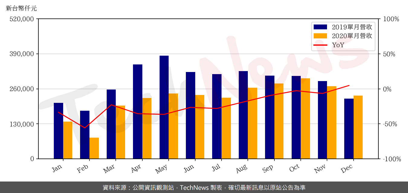 TechNews_NEWMAX_3630_202012_yoy.png