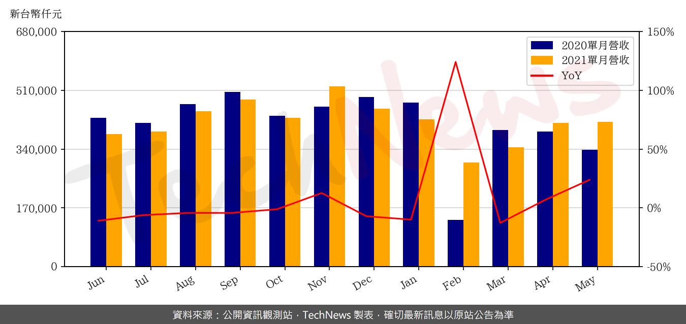 TechNews_SHUNSIN_6451_202105_yoy.png