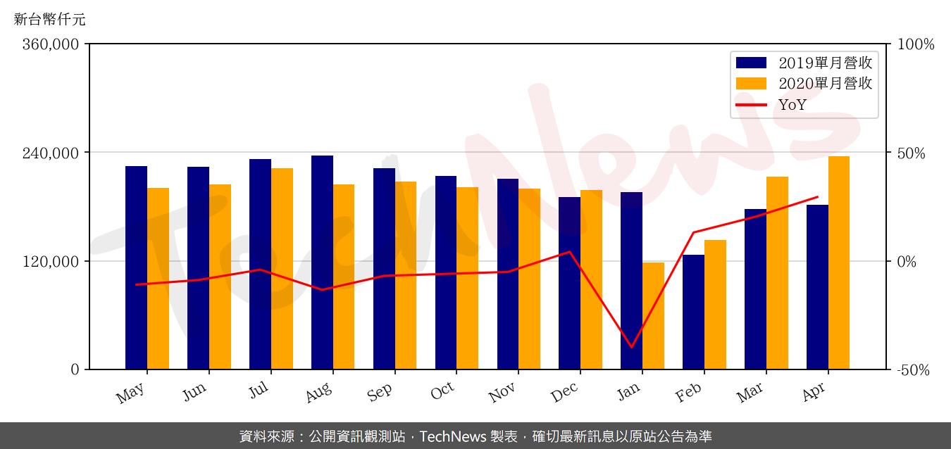 TechNews_WELTREND_2436_202004_yoy.png
