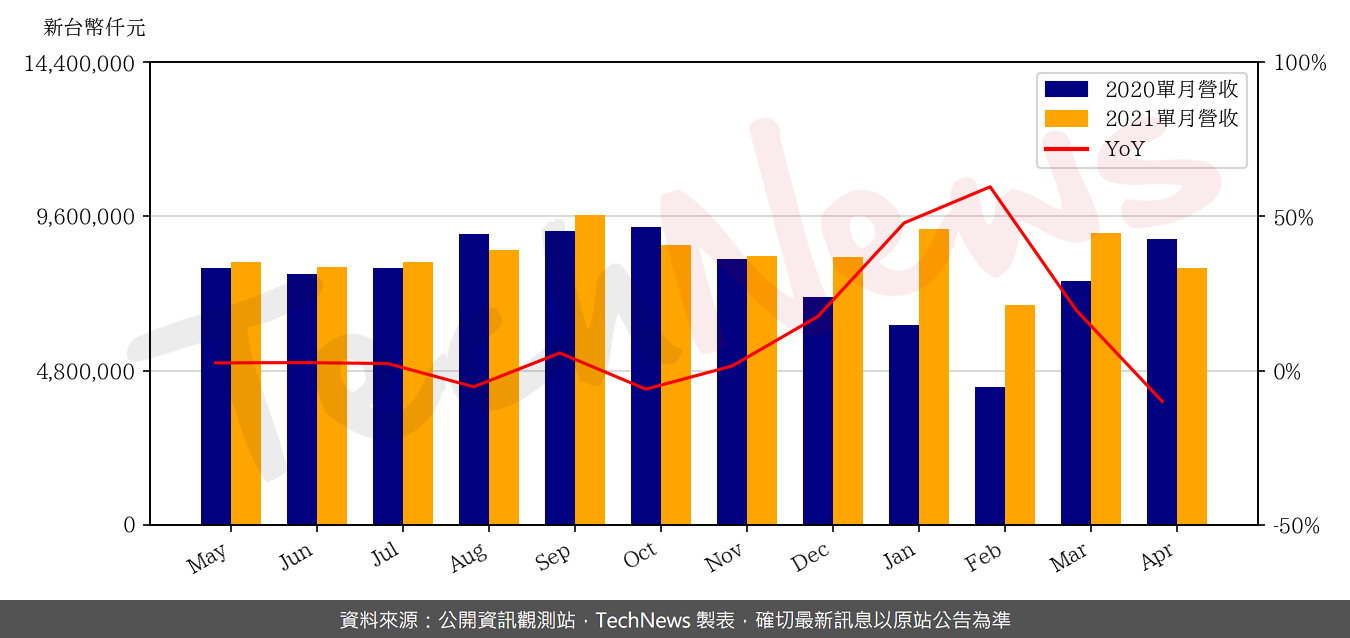TechNews_CHICONY_2385_202104_yoy.png