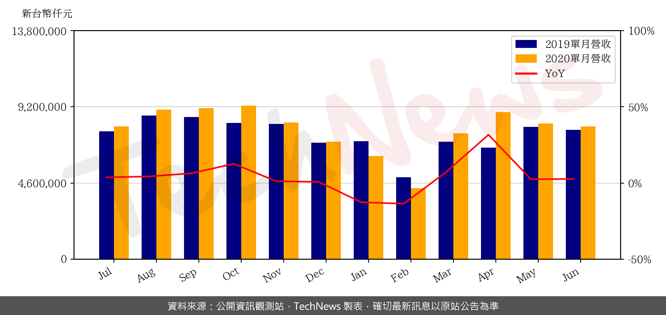TechNews_CHICONY_2385_202006_yoy.png