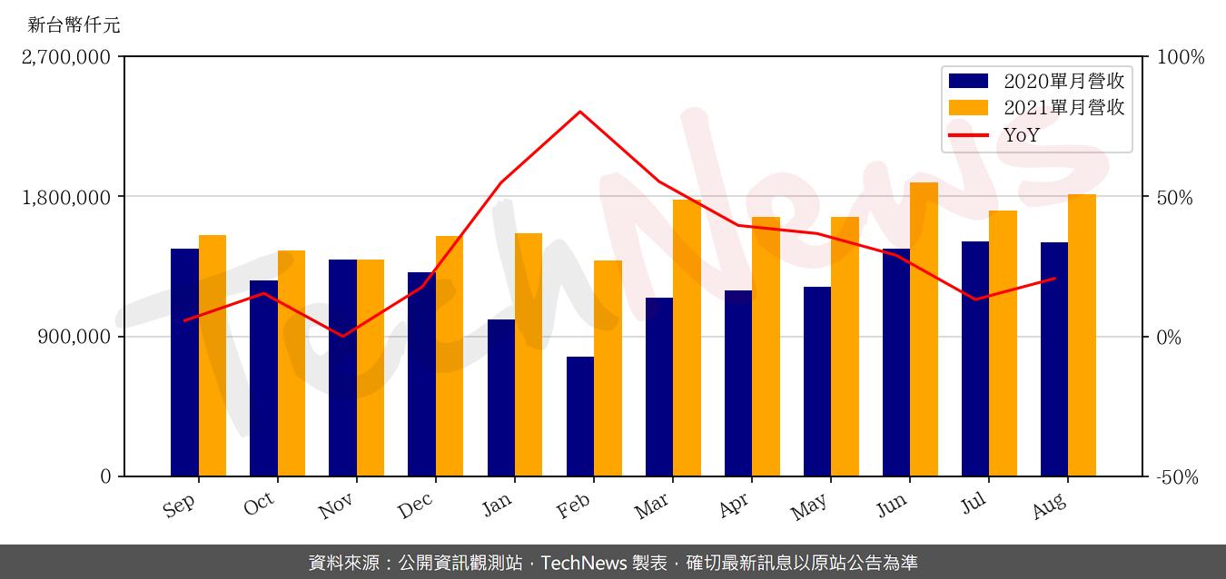 TechNews_ASIA_3019_202108_yoy.png