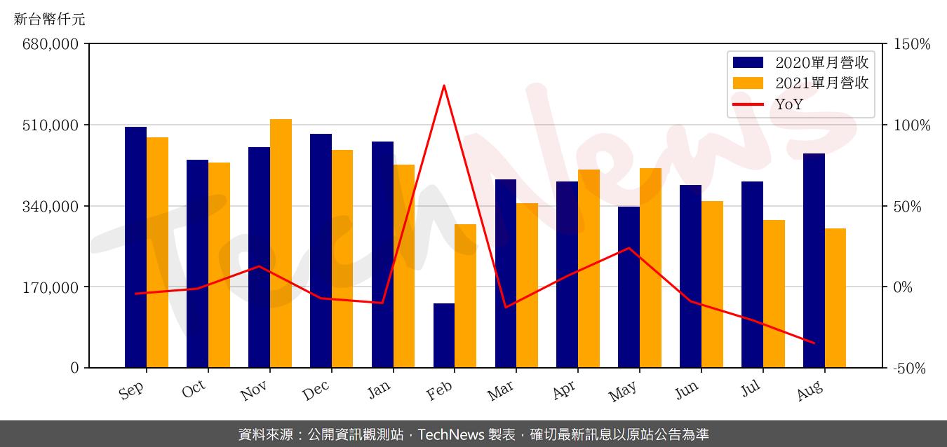 TechNews_SHUNSIN_6451_202108_yoy.png