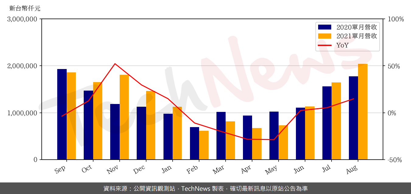 TechNews_GSEO_3406_202108_yoy.png