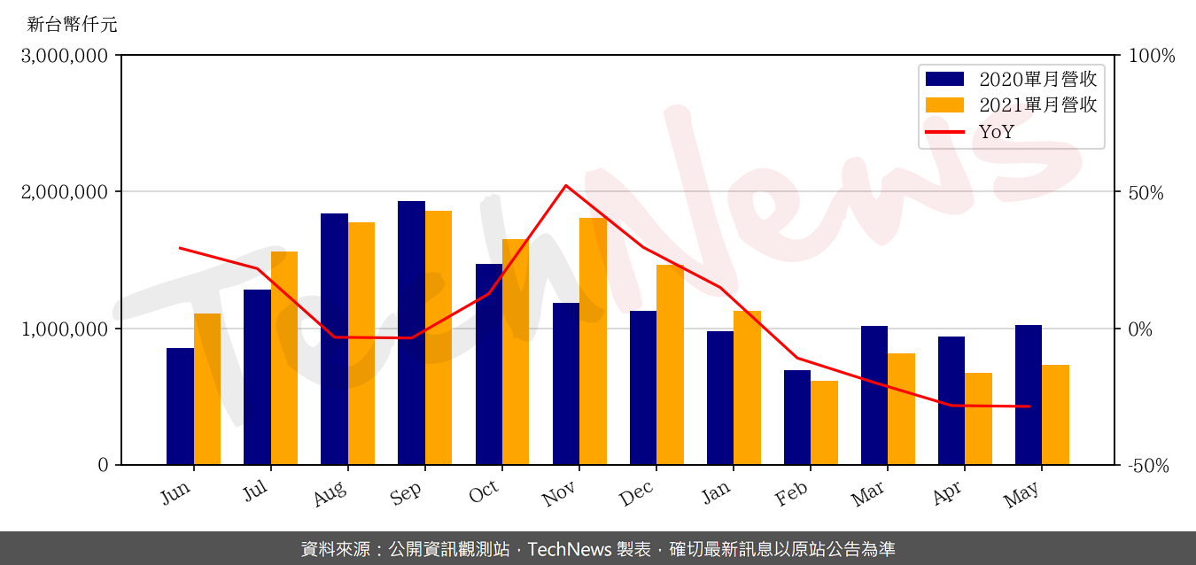 TechNews_GSEO_3406_202105_yoy.png