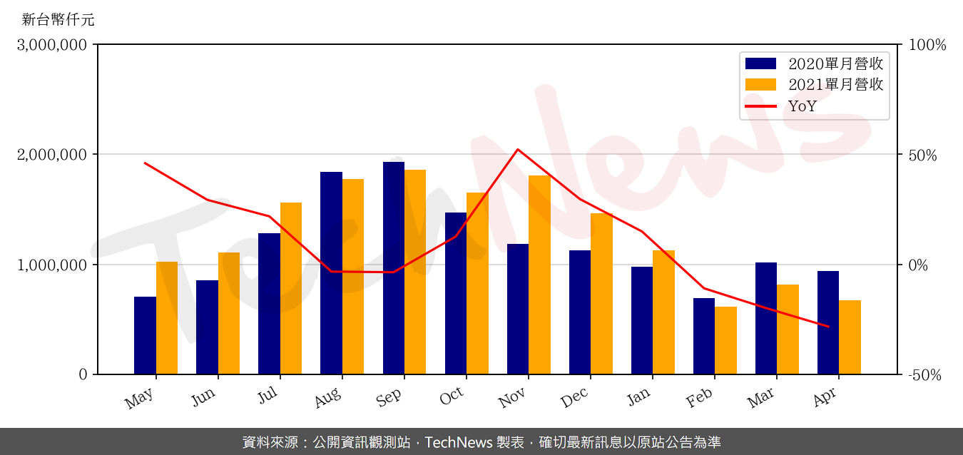 TechNews_GSEO_3406_202104_yoy.png