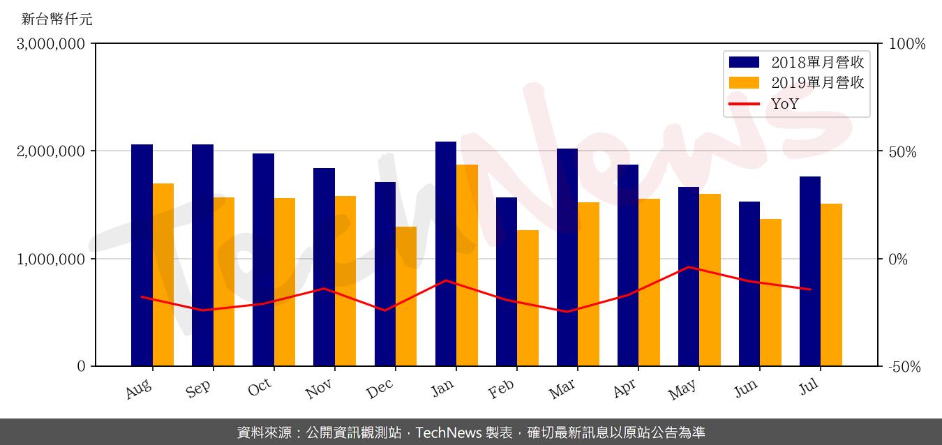 TechNews_CHIN_POON_2355_201907_yoy.png