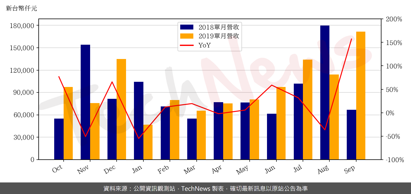 TechNews_HIYES_2348_201909_yoy.png