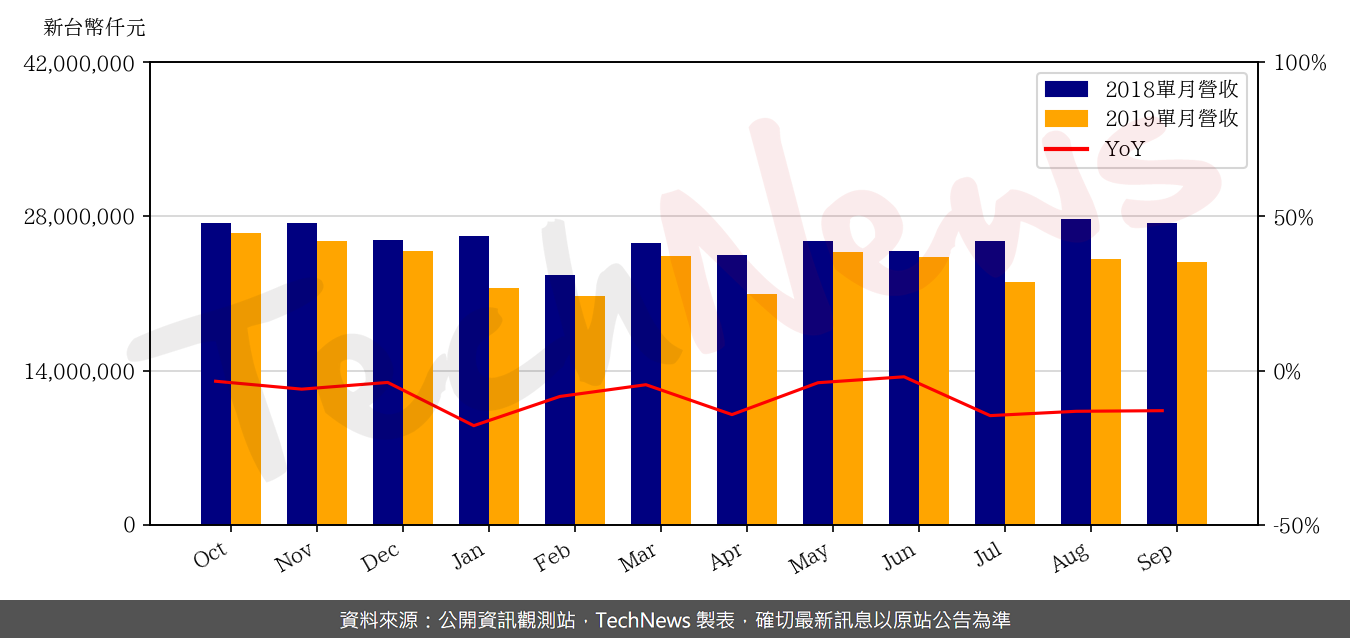 TechNews_AUO_2409_201909_yoy.png