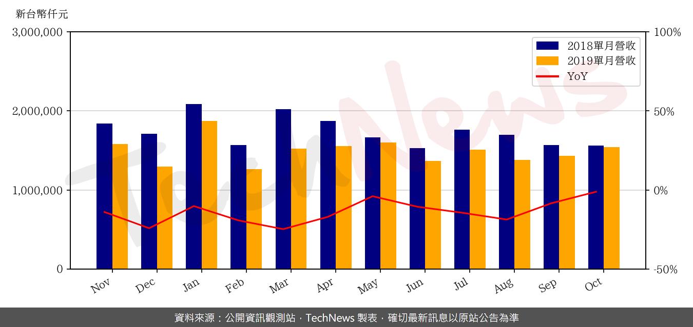 TechNews_CHIN_POON_2355_201910_yoy.png